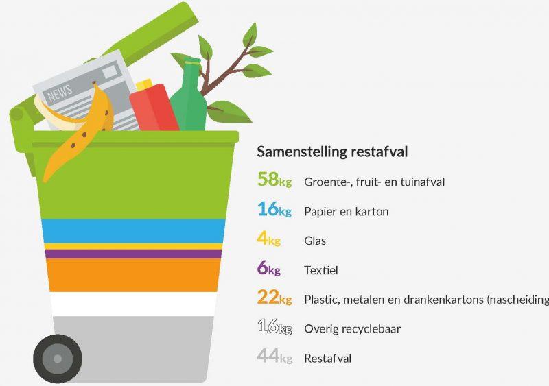 In 2019 produceerde iedere inwoner 166 kilo restafval. Uit onderzoek naar de samenstelling daarvan blijkt dat slechts 44 kilo écht restafval is. Het overige deel hadden we kunnen recyclen!